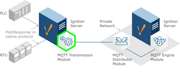 MQTT Transmission - Cirrus Link Documentation - Confluence