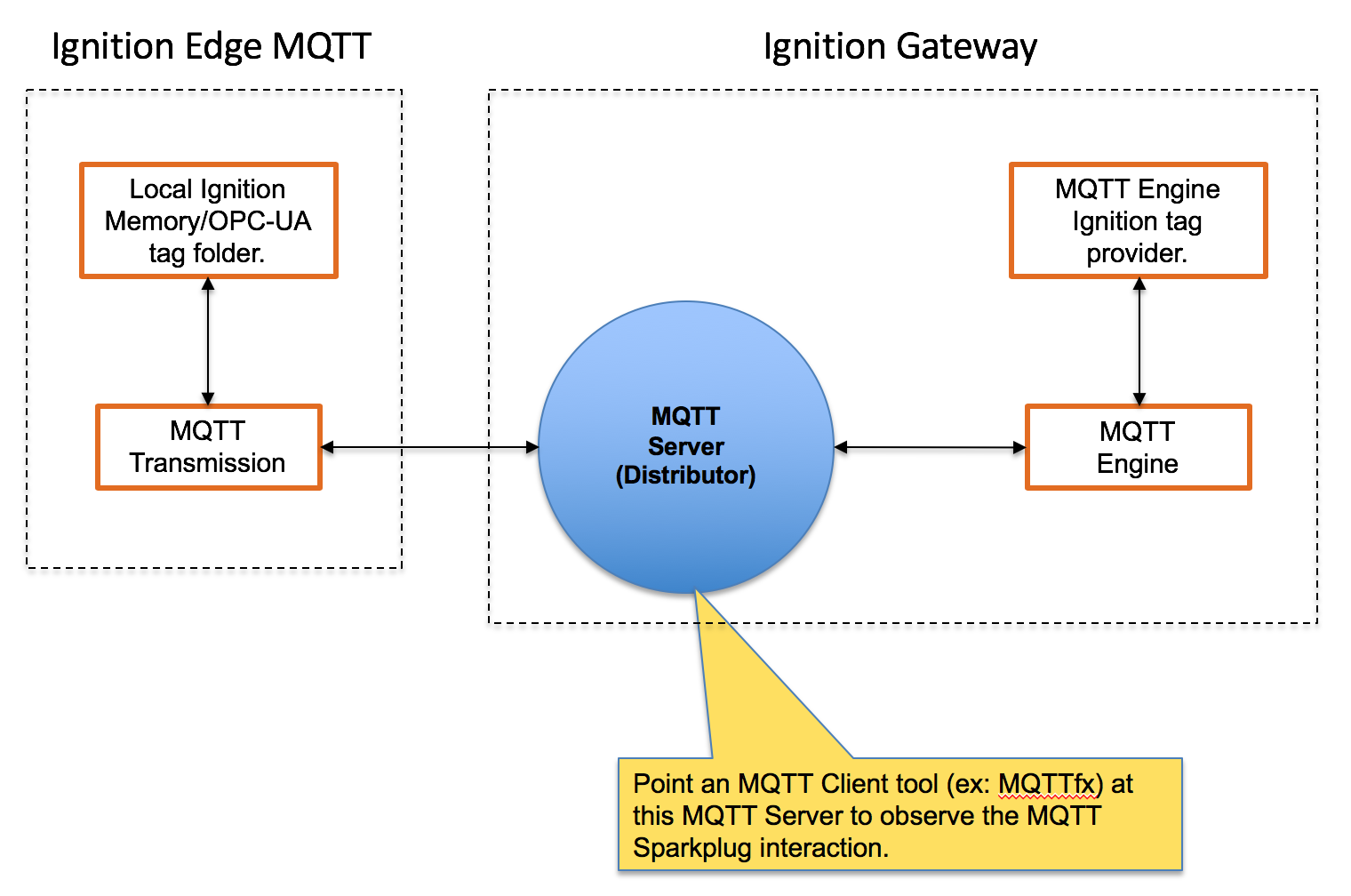 Getting Started: Two Ignition Architecture - Cirrus Link