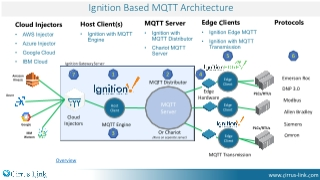 MQTT IIoT Recipe - Cirrus Link Documentation - Confluence